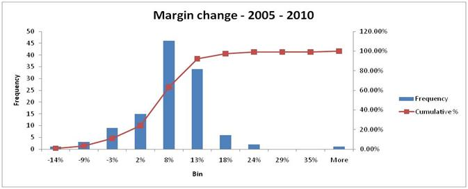 Margin Shortfall Analysis 3
