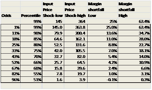 Margin Shortfall Analysis 5
