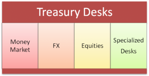 Treasury Management Terms