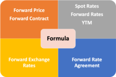 Forward price formula calculation reference