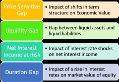 Asset Liability Management Tools