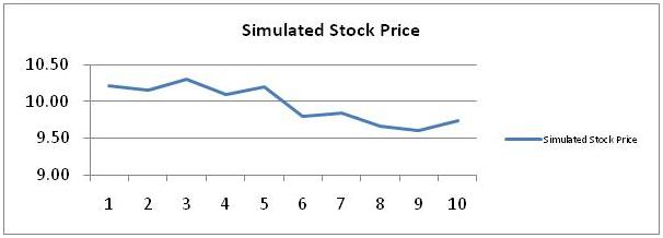 Simulated Stock Price 7