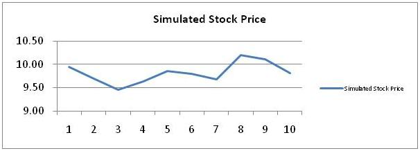 Simulated Stock Price 8