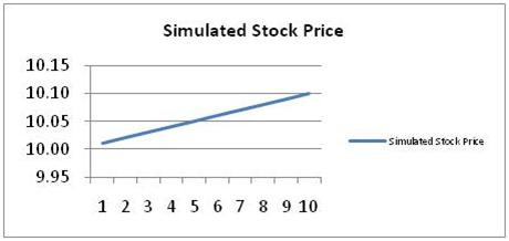Simulated Stock Price 1