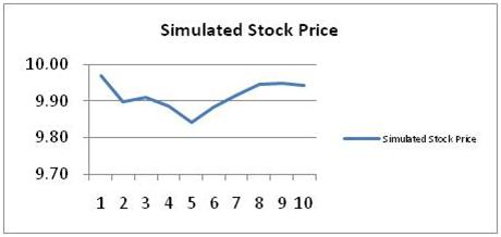 Simulated Stock Price 3