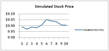 Simulated Stock Price 4