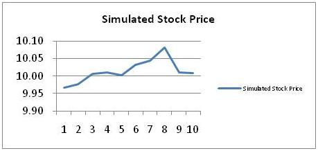 Simulated Stock Price 5
