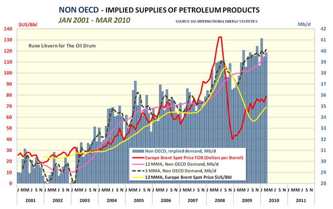 Non OECD Implied Supplies Of Petroleum Products