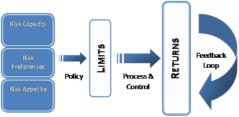 Defining Treasury Limits: Limits Control and Business Processes