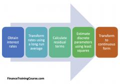 CIR Model Parameter Estimation