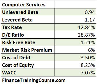 Beta-WACC-Calculation-Computer-Services-2016