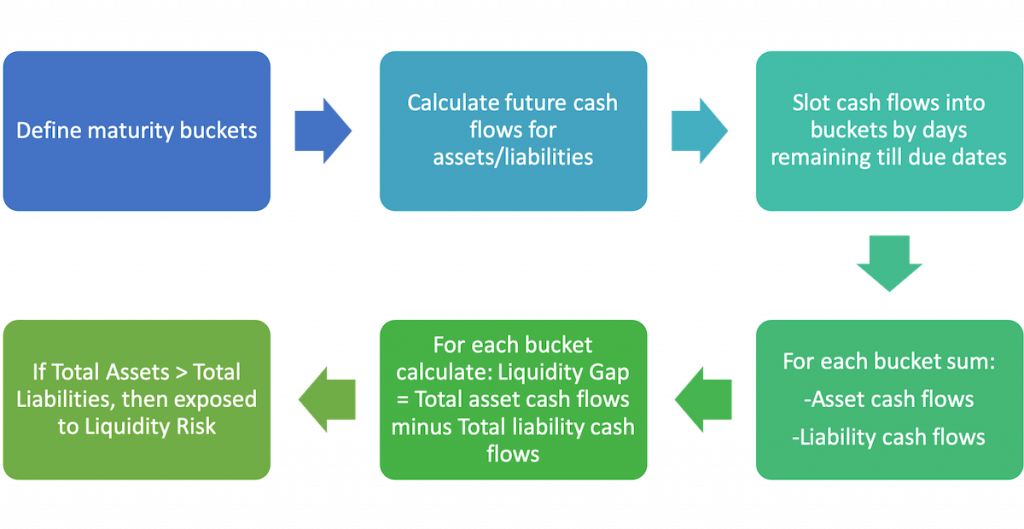 Liquidity Risk - How to calculate Liquidity Gap