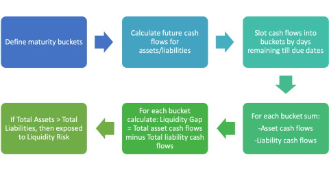 Liquidity Risk - Cost to Close Liquidity Gap