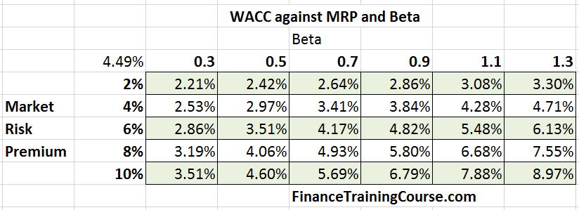 Energy-Power-WACC-Beta-2016