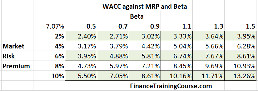 WACC-Beta-MRP-Grid-Computer-Services-2016
