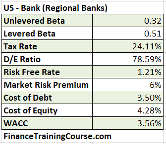 WACC-Calculation-US-Regional-Banks-2016