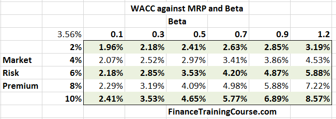 WACC-MRP-Beta-US-Banks-2016