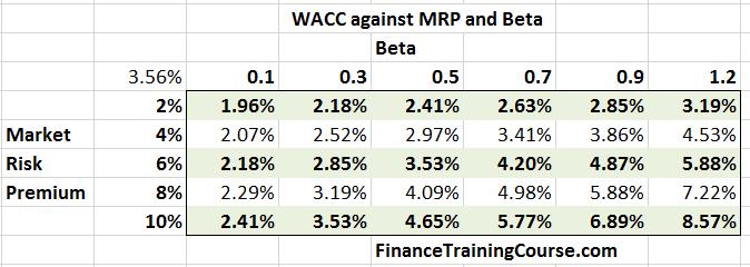 WACC-MRP-Beta-US-Banks-2016