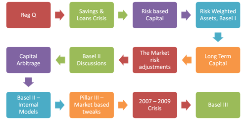 Basel II & Basel III - Learning Roadmap - reforms
