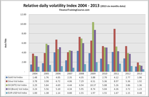 Portfolio Volatility - Market Risk Metrics