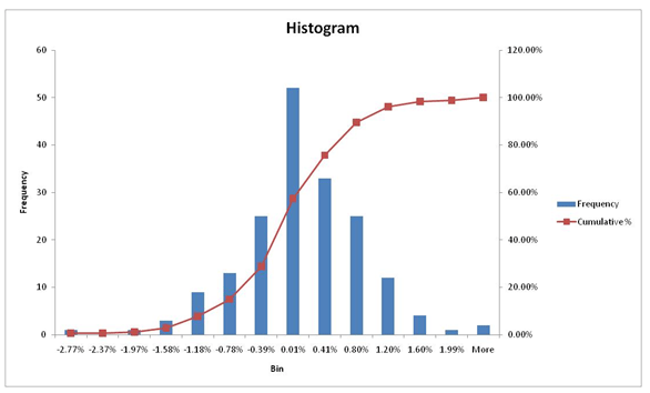VaR Historical Simulation approach - Histogram