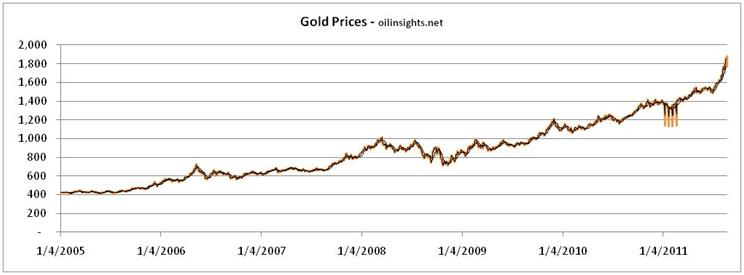 Gold price forecast - gold price history