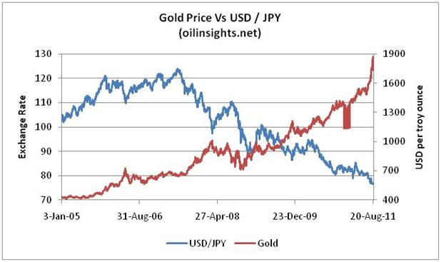 Gold price forecast - Gold vs USD-JPY