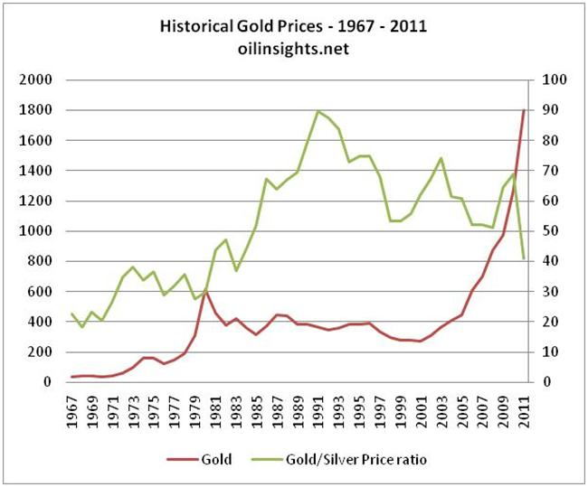Gold price forecast - Gold prices - recent price history.
