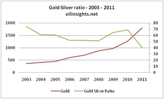 Gold price forecast - Gold silver ratio