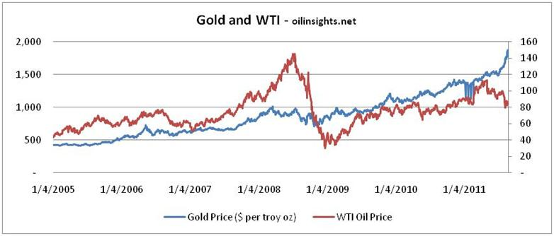 Gold price forecast - gold and crude oil prices