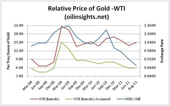 Gold price forecast - gold and crude oil price ratio