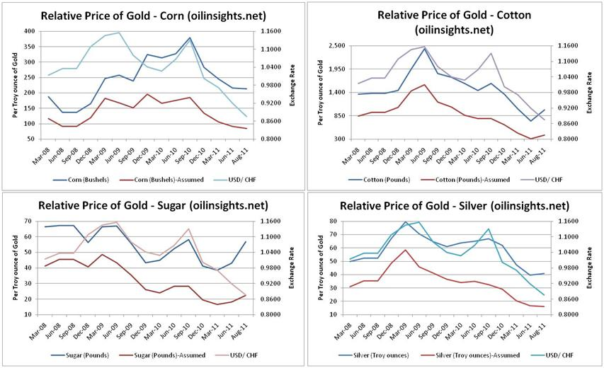 Gold price forecast - relative value argument