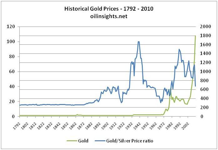 Gold price forecast - Three centuries of price history