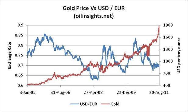 Gold price forecast - Gold vs USD-EUR