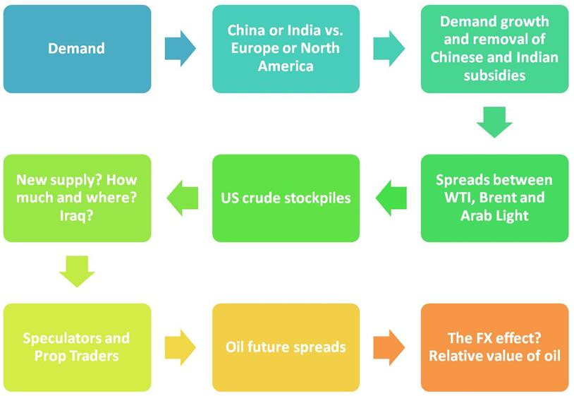 Understanding Crude Oil. A model for dissecting crude oil