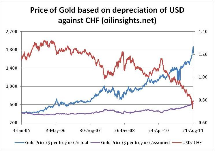 Gold Price Forecasts: Extending our simple gold price models.