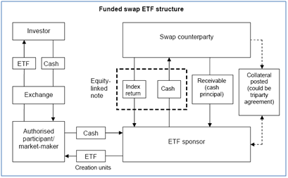 Exchange Traded Funds (ETF): BIS paper on ETF market and systemic risks
