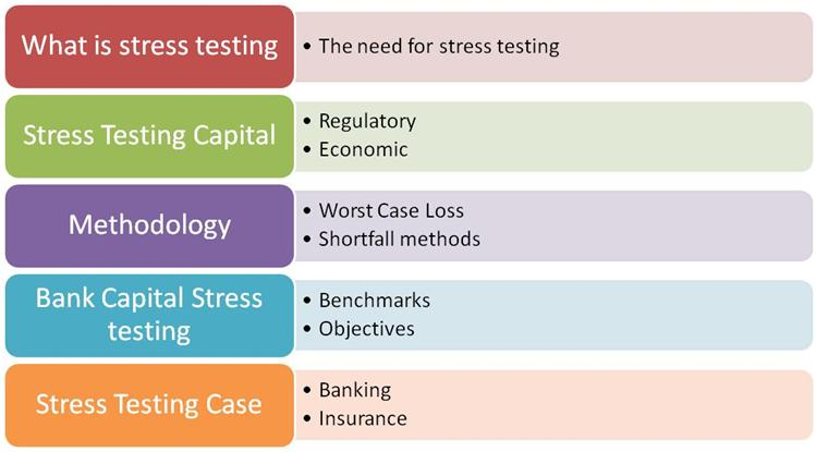 Stress Testing training course outline