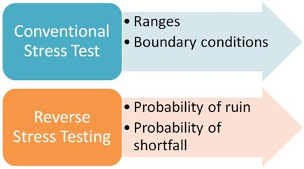 Types of stress tests