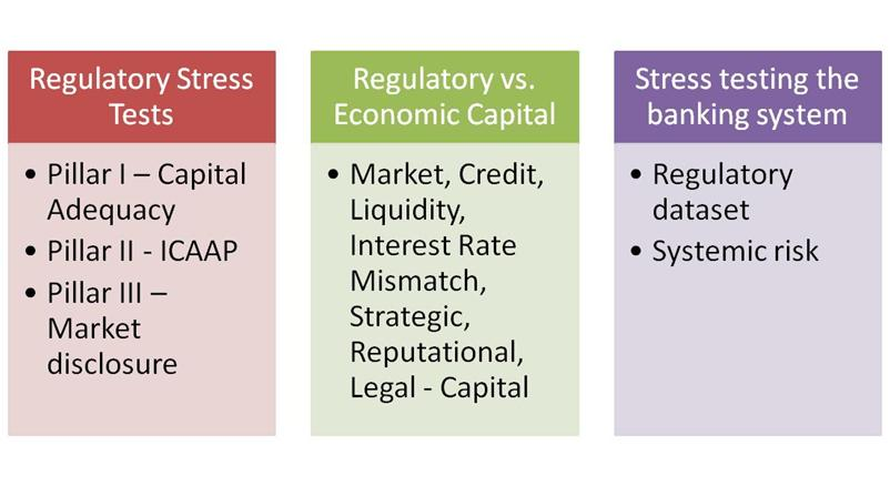Stress testing regulatory framework