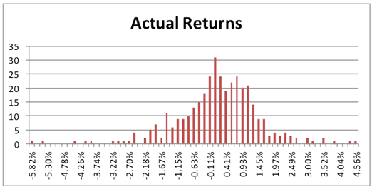 Monte Carlo Simulation – Simulating returns by replacing the normal distribution with historical returns