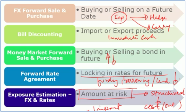 Treasury Training - E-learning course: Introduction to Treasury selling and the TMU function