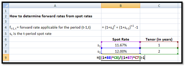 How to calculate Spot Rates, Forward Rates & YTM in EXCEL