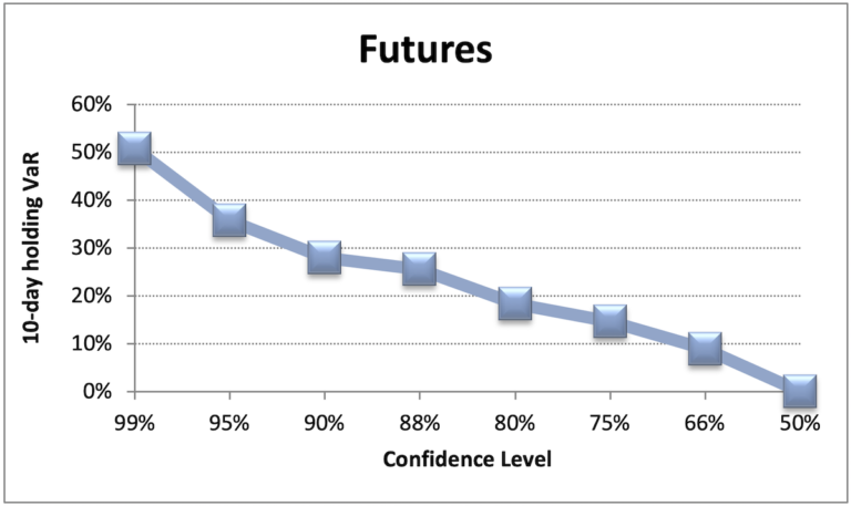 Value at Risk for Options & Futures