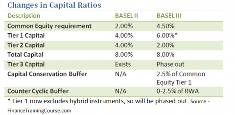 Basel III - changes in capital ratio