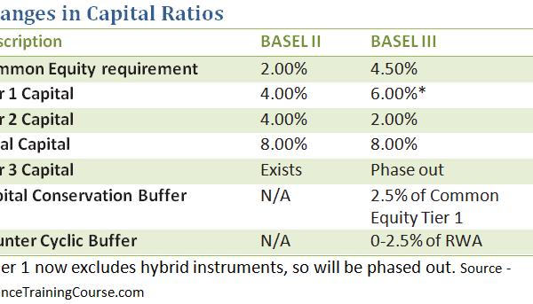 Basel III - changes in capital ratio