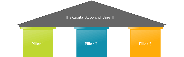 Basel II and III