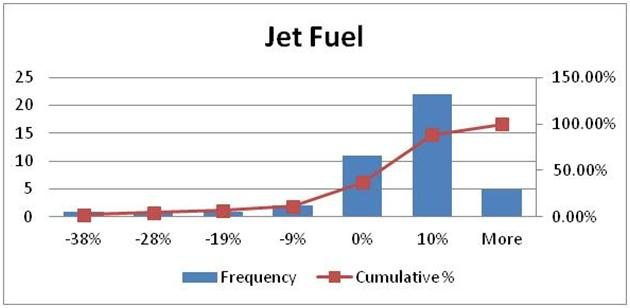 Jet Fuel Aviation Hedge Case Study – Hedge effectiveness calculation