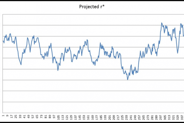 CIR - Projected rates