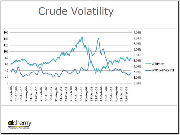 crude oil volatility